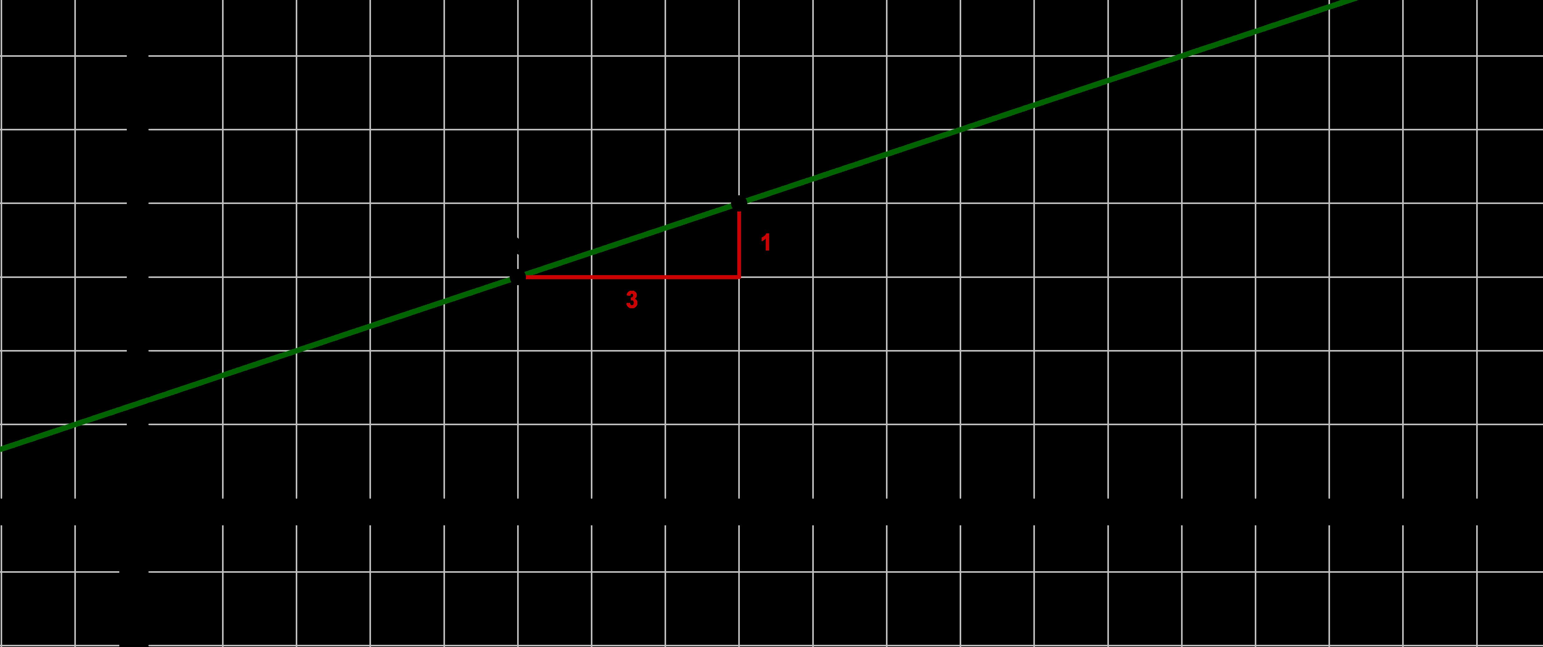 Graph Funktion Gerade Zeichnen Steigungsdreieck