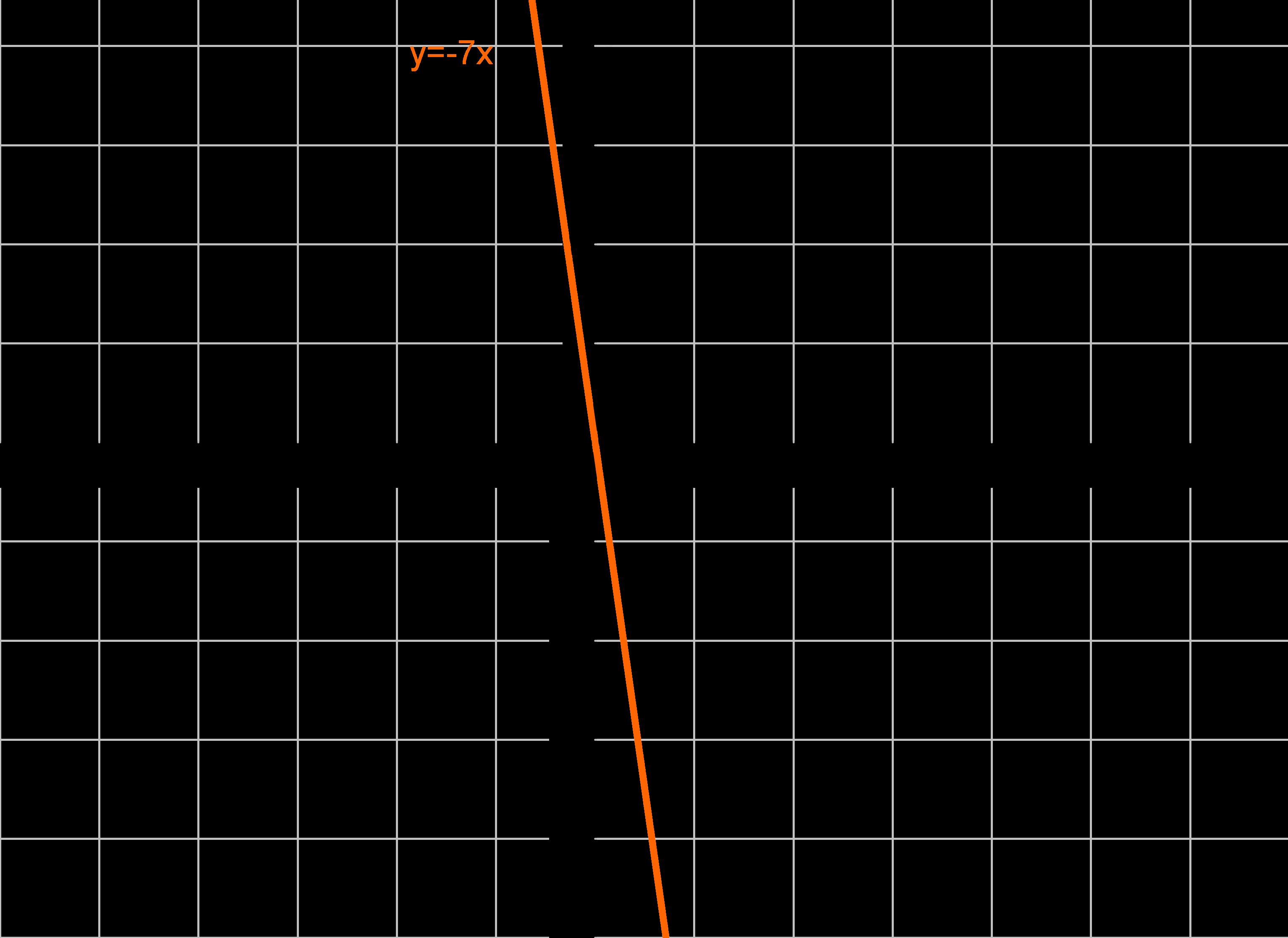 Graph Funktion Gerade