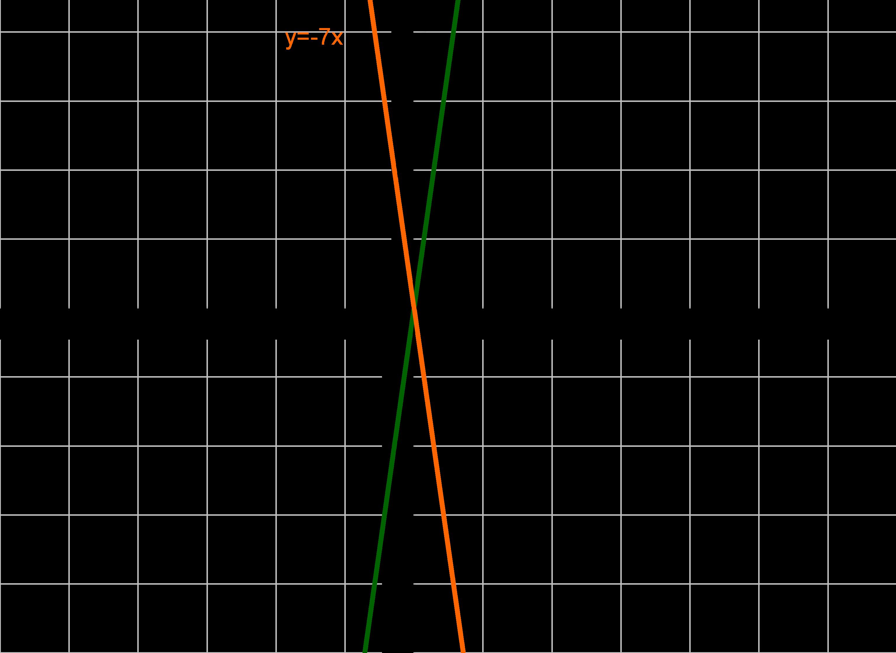 Graph Funktion Gerade und Spiegelung der Gerade