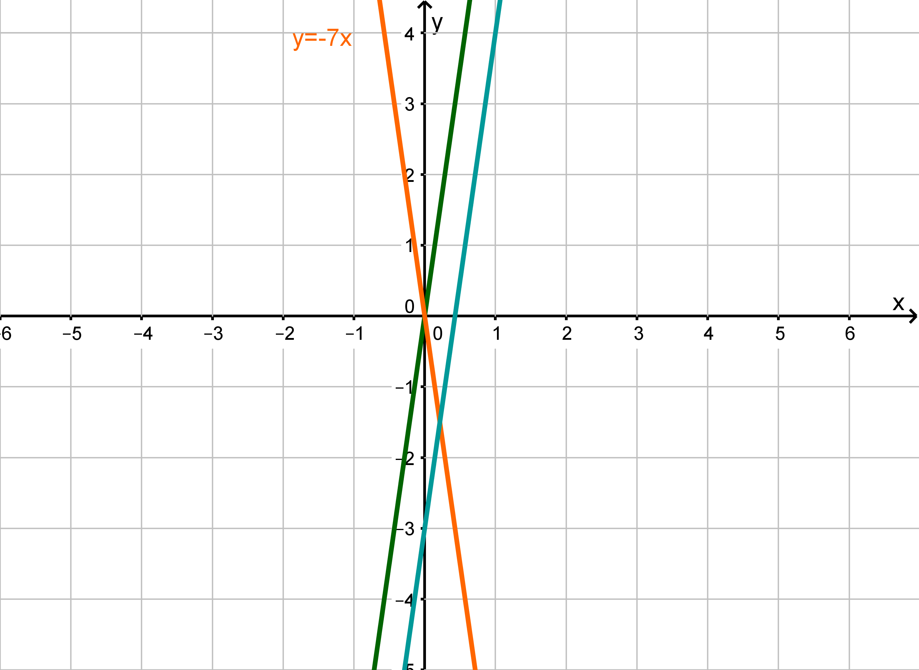 Graph mit Gerade, Spiegelung der Gerade und Verschiebung der Gerade