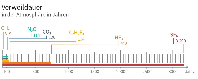 Verweildauer Treibhausgase