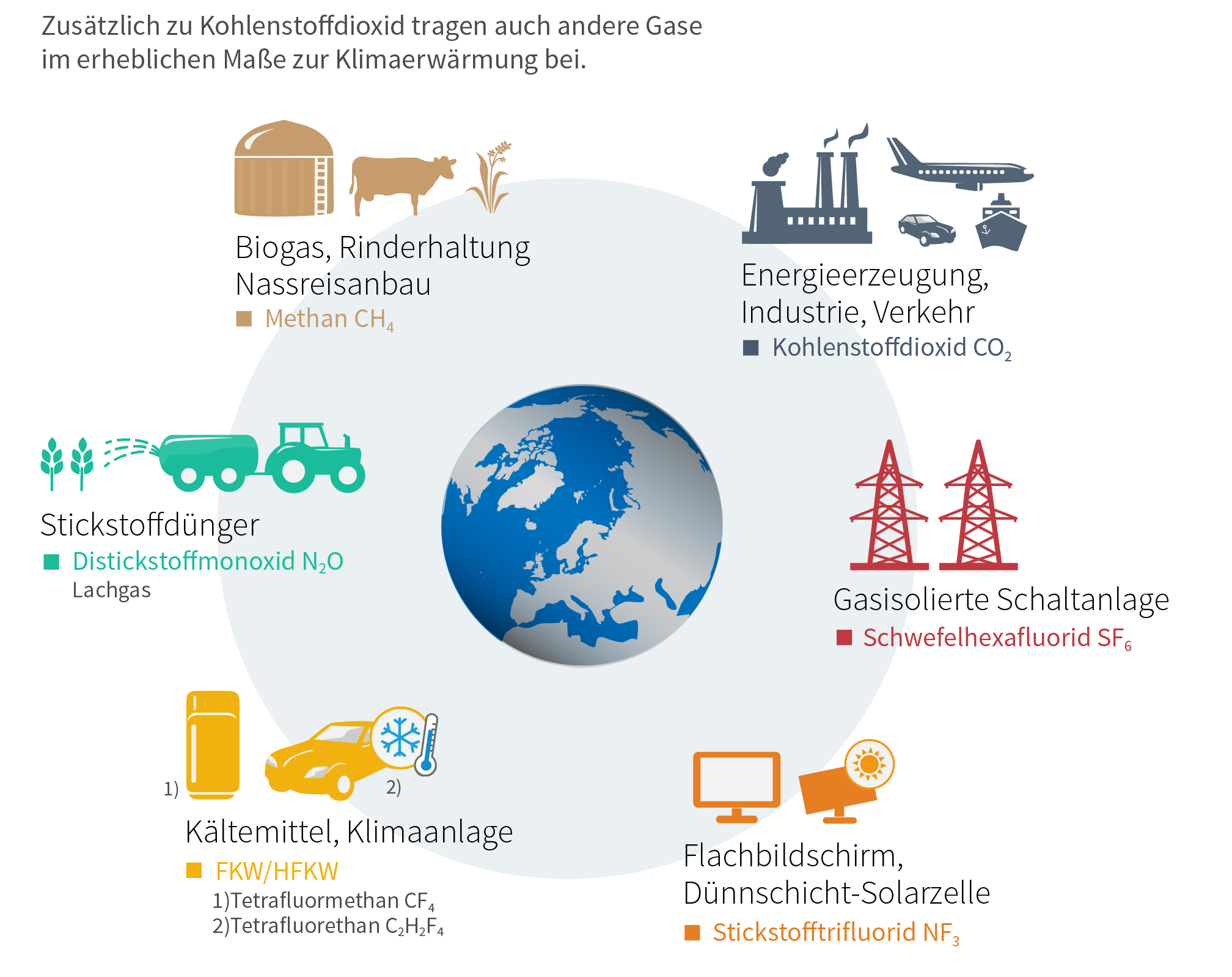 Treibhausgase Entstehung