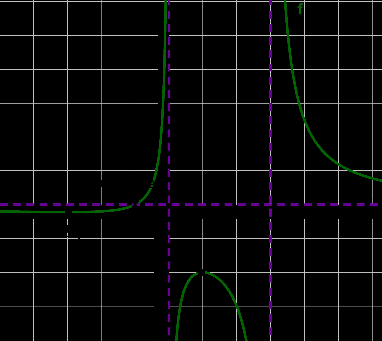 Plot der Funktionen mit den Ergebnissen der Kurvendiskussion