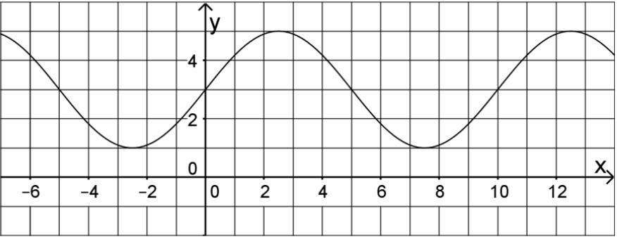 Graph einer Sinus-Funktion