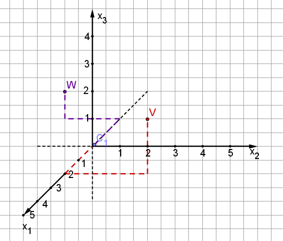 Geogebra File: https://assets.serlo.org/legacy/6144_kgd0wnAVMn.xml