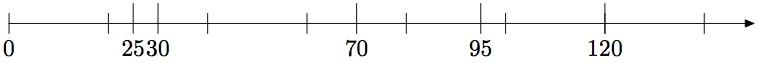 Zahlenstrahl zu Aufgabe 5