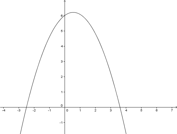 Geogebra File: https://assets.serlo.org/legacy/6204_lAkLh1rsyi.xml