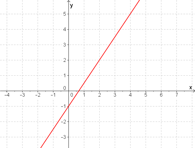 Gerade als Graph im Koordinatensystem