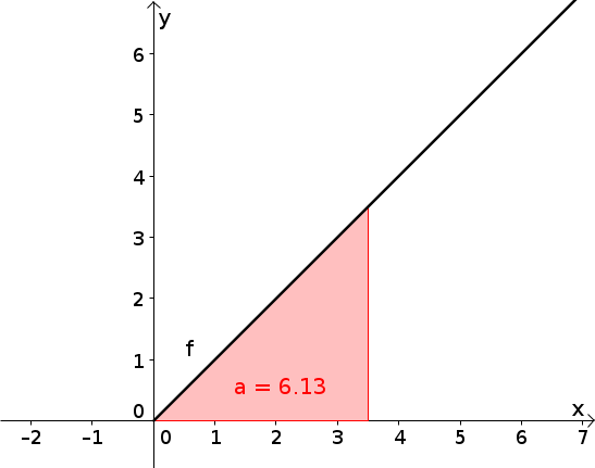 Geogebra File: https://assets.serlo.org/legacy/6690_e63W8YxRIE.xml