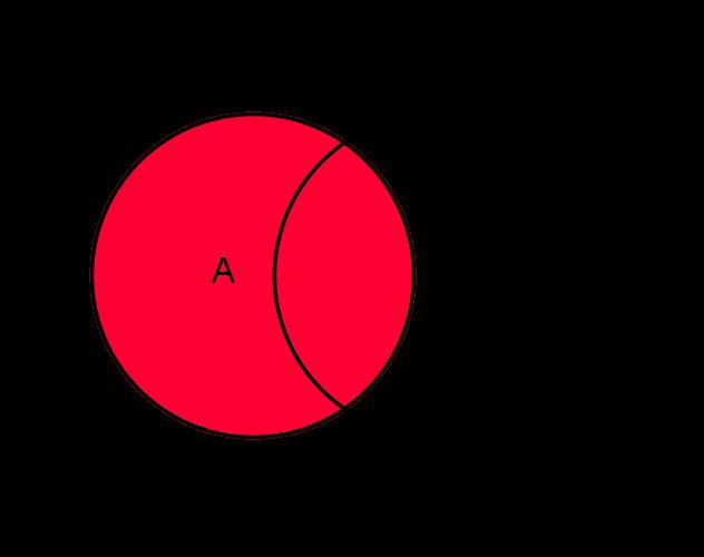 Menge Venn Diagramm