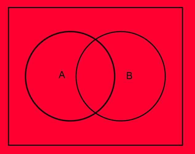 Ergebnisraum Venn Diagramm