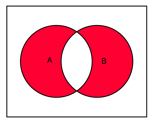 symmetrische Differenz Venn Diagramm