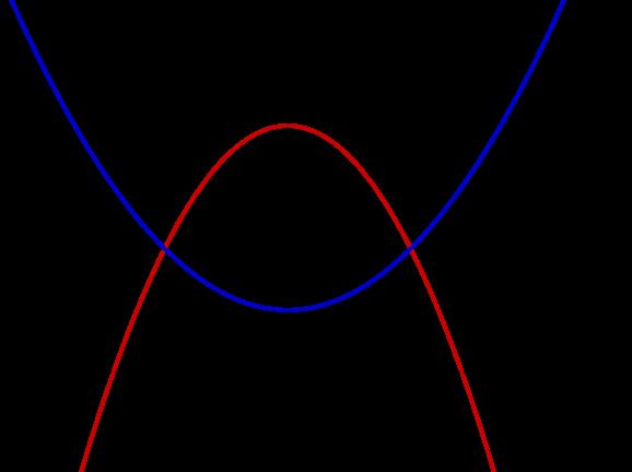 Graphen von f und g im Koordinatensystem