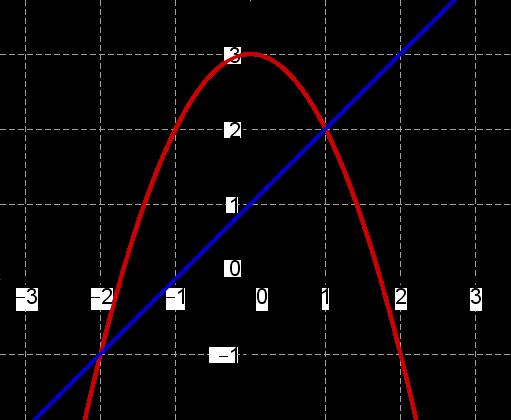 Gerade g und Parabel f im Koordinatensystem