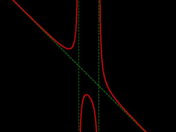 Geogebra File: https://assets.serlo.org/legacy/7517_YoNfdTV90i.xml