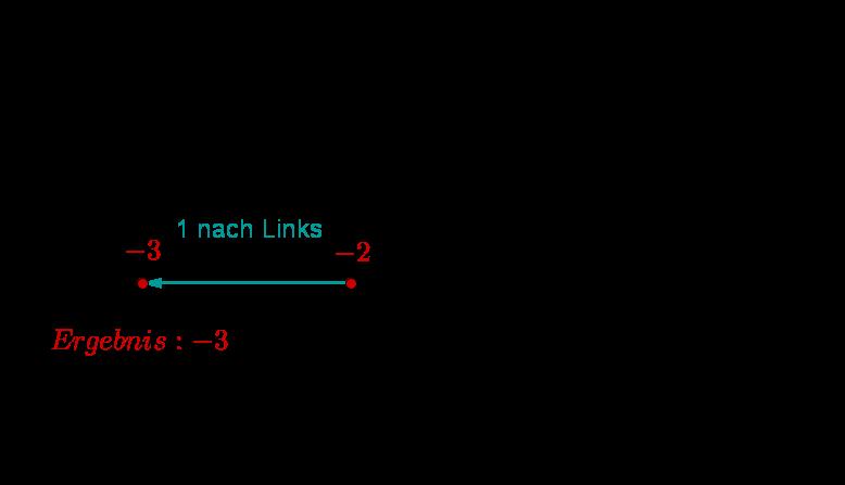 Geogebra File: https://assets.serlo.org/legacy/7985_EaPiTlOng0.xml