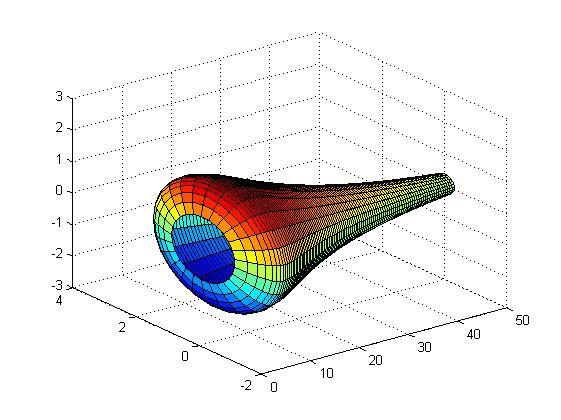 Rotationskörper in dritten Dimension