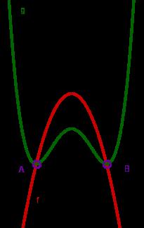Schnittpunkt zweier Polynome