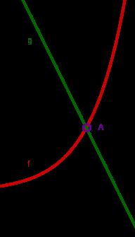 Schnittpunkt zweier Funktionen
