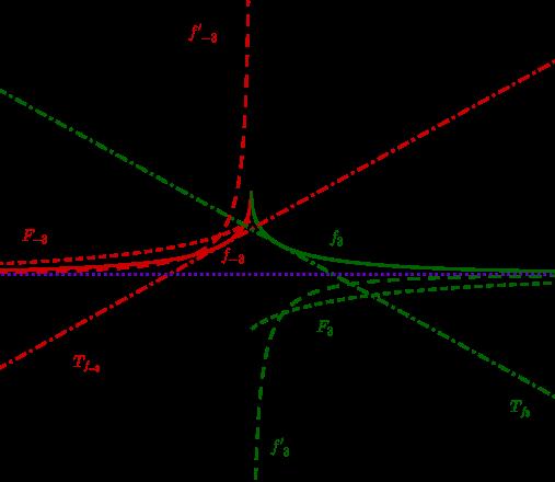 Geogebra File: https://assets.serlo.org/legacy/8350_YGT6MeC6XE.xml