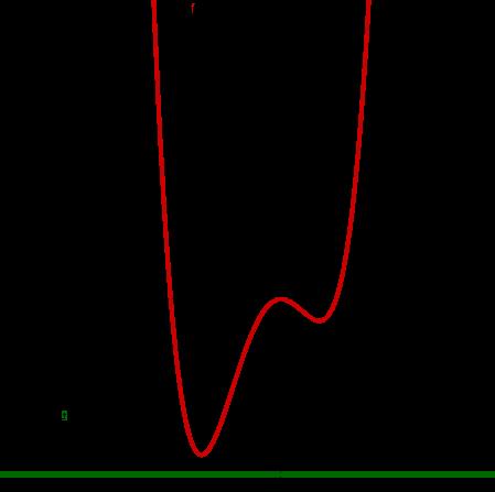 Polynom und Gerade ohne Schnittpunkte