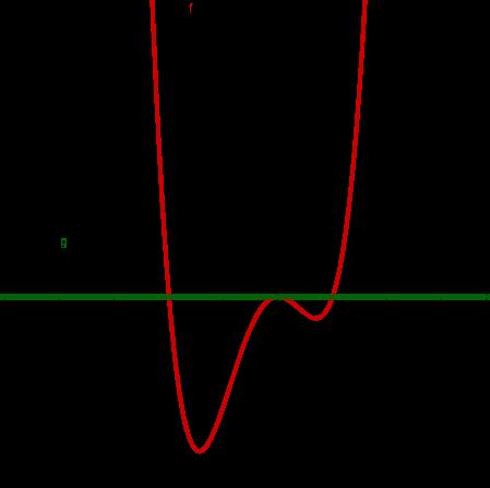 Polynom und Gerade mit drei Schnittpunkten