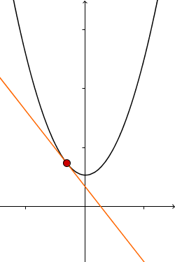 negative Steigung Tangente Graph