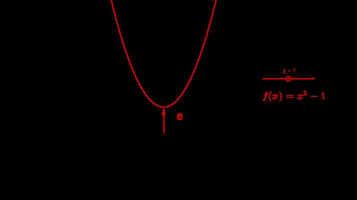 Geogebra File: https://assets.serlo.org/legacy/8987_iMj8YoyteN.xml