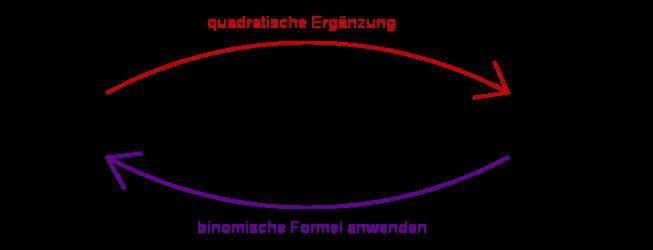 Allgemeine- & Scheitelform einer quadratischen Funktion » Serlo.org