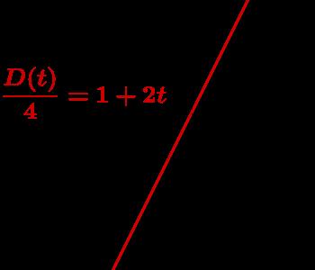 Geogebra File: https://assets.serlo.org/legacy/9359_r5SAfHzM25.xml