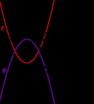 Graph Parabel zwei Schnittpunkte