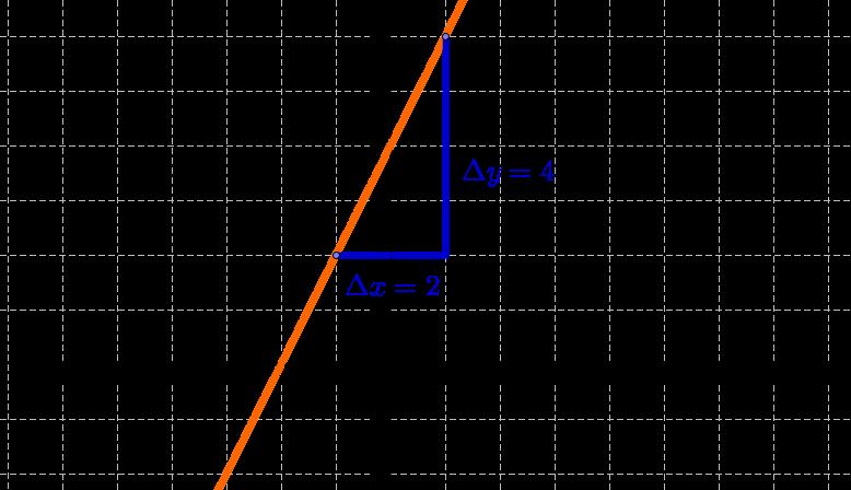 Steigungsdreieck, Lineare Funktion