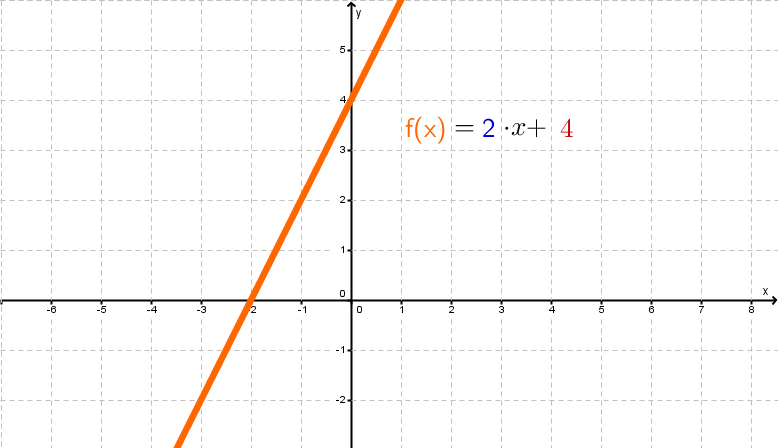 Lineare Funktion, Allgemeine Geradengleichung, 2x+4